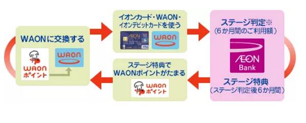 イオンカードセレクト 入会キャンペーン メリット デメリット