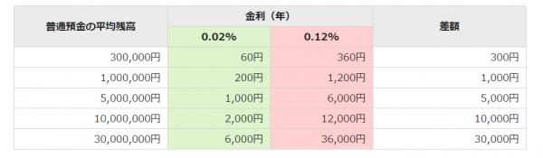 イオン銀行 金利 利率 普通預金