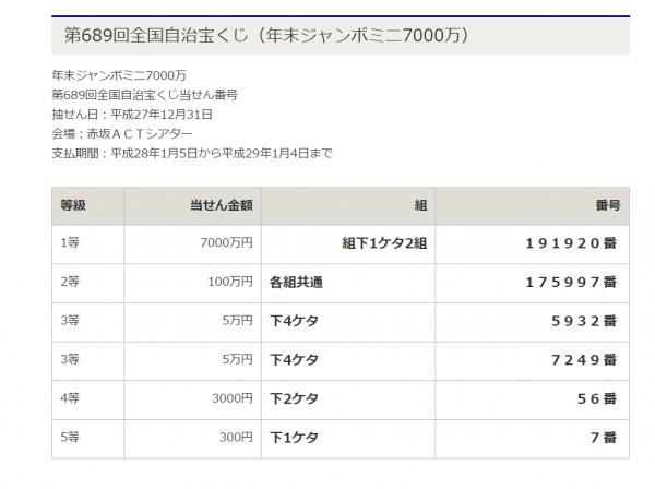 年末ジャンボミニ 当選番号 発表日 1億円
